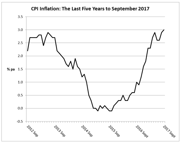 Blog Almost But Not Quite Near Miss On Inflation Helps Boost