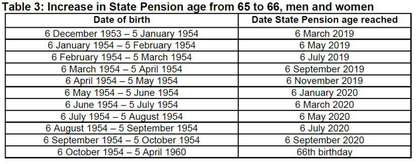Table depicting State Pension Age Increases